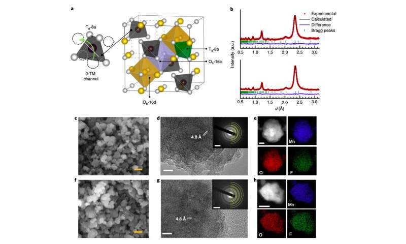 A strategy to achieve ultrahigh power and energy density in lithium-ion batteries