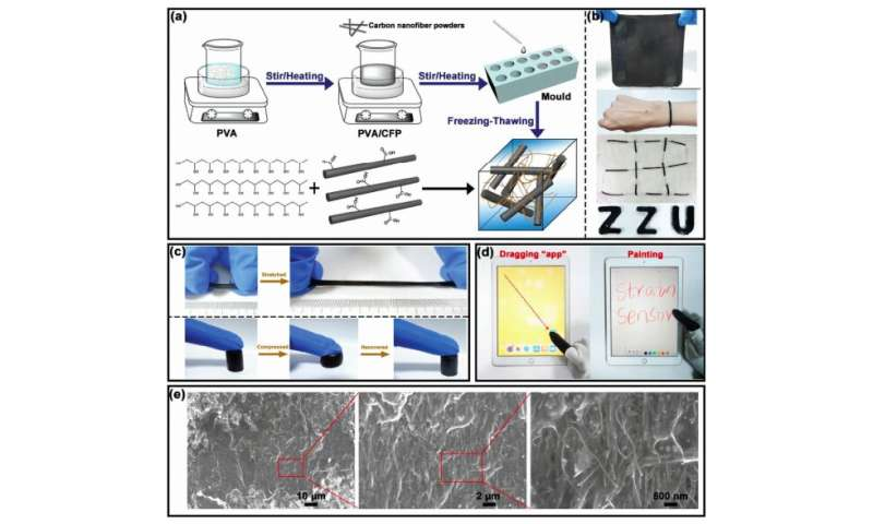 A stretchable and compressible sensor for wearable electronics and soft robots