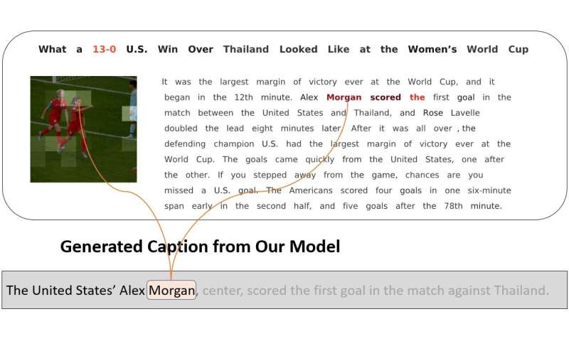 A system to produce context-aware captions for news images