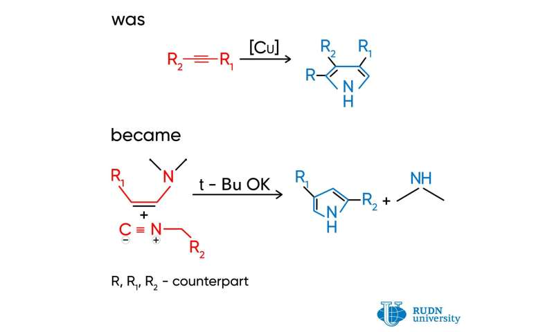 A Team of Chemists from RUDN University Suggested a New Method for the Synthesis of Pyrroles