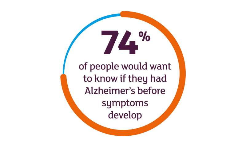 A third of people would want to know they have Alzheimer's 15 years before symptoms