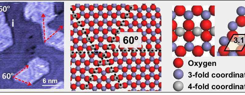 Atomic defect lines suppress deactivation of iron oxide catalysts