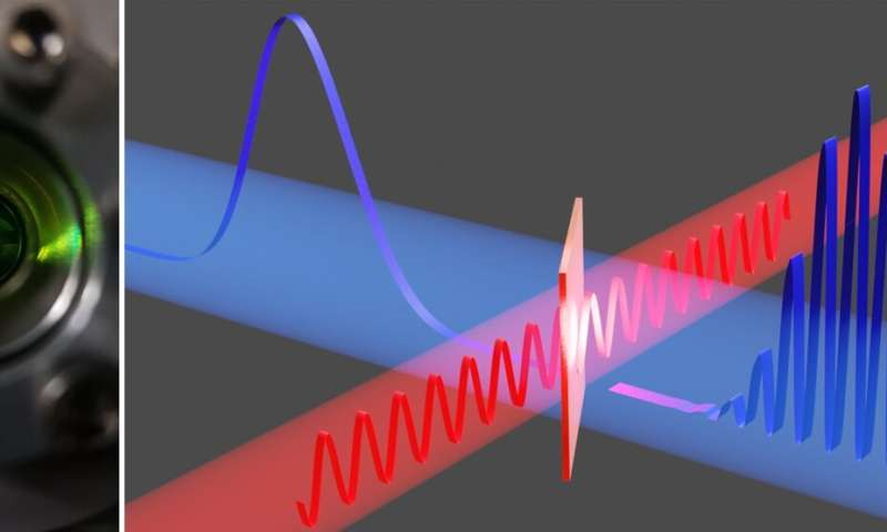 Attosecond boost for electron microscopy