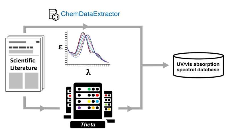 Automatic database creation for materials discovery: Innovation from frustration