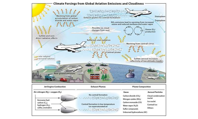 Aviation contributes 3.5% to the drivers of climate change that stem from humans