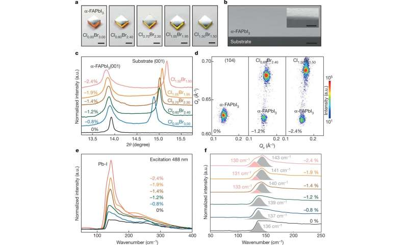 A way to increase structural stability in strained halide perovskites