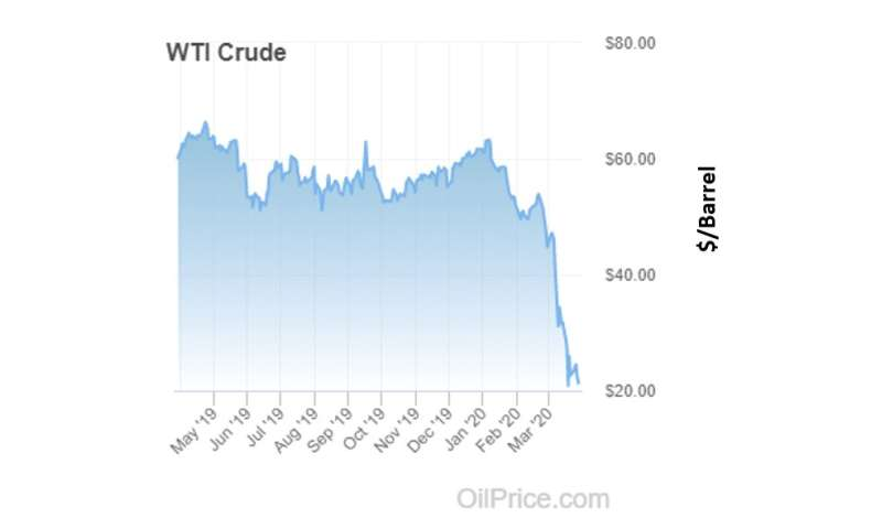 Bailout or subsidy: Oil in the age of pandemic