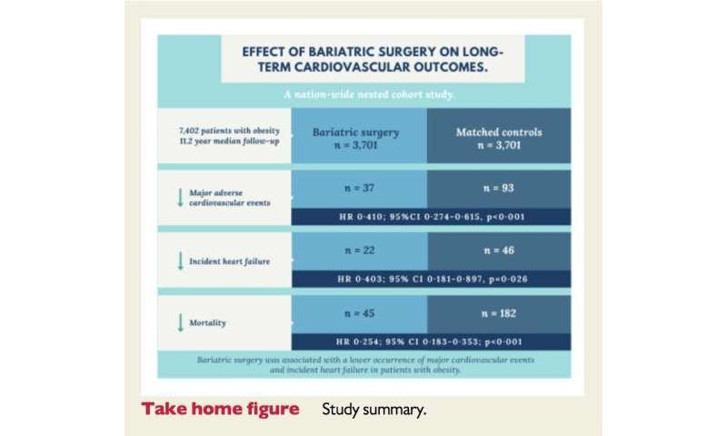 Bariatric surgery is linked to significantly fewer heart attacks and strokes