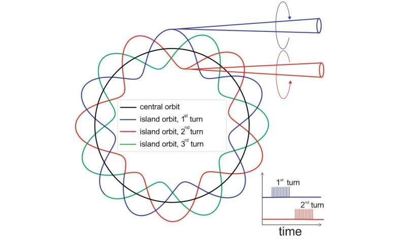 BESSY II: Ultra-fast switching of helicity of circularly polarized light pulses