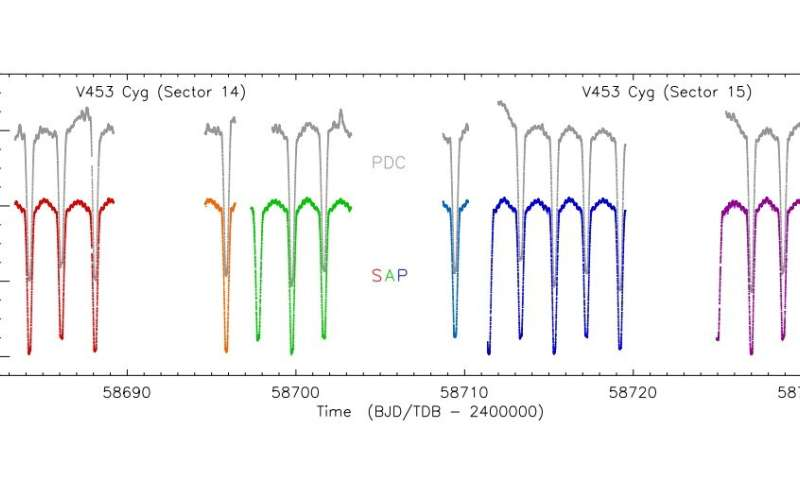 Beta Cephei-type pulsations detected in V453 Cygni