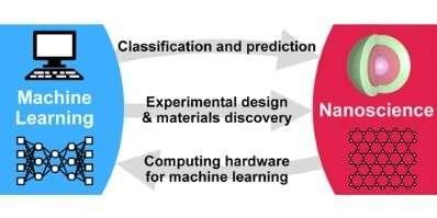 Big data at the nanoscale