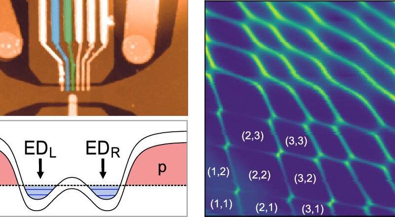 Bilayer graphene double quantum dots tune in for single electron control