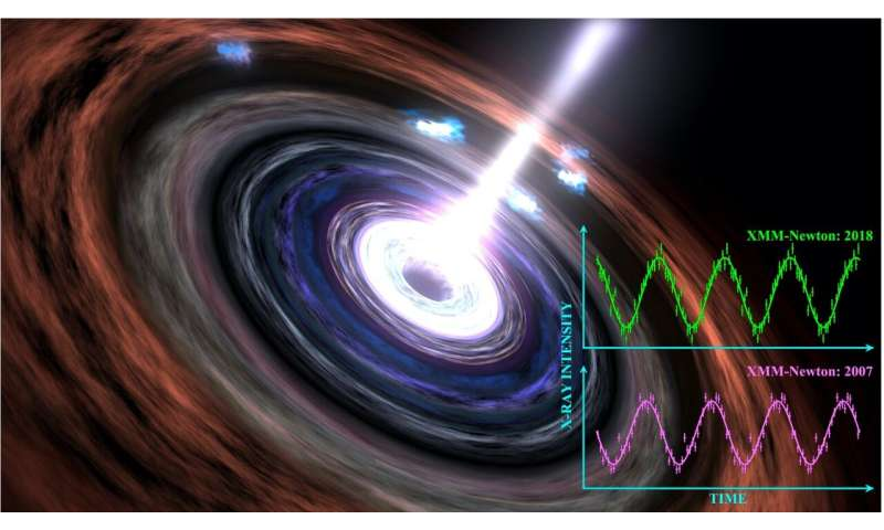 Black hole's heart still beating 13 years on Blackholeshe