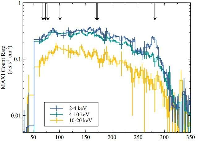 Black hole transient GRS 1716−249 investigated in hard and intermediate states