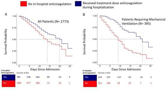 Blood thinners may improve survival among hospitalized COVID-19 patients