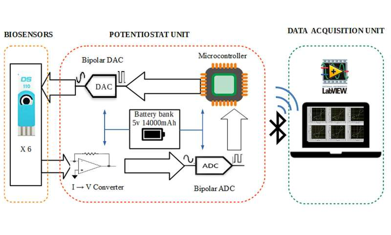 Bluetooth-enabled device detects fermentation process over days
