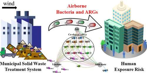 Burying or burning garbage boosts airborne bacteria, antibiotic resistance genes