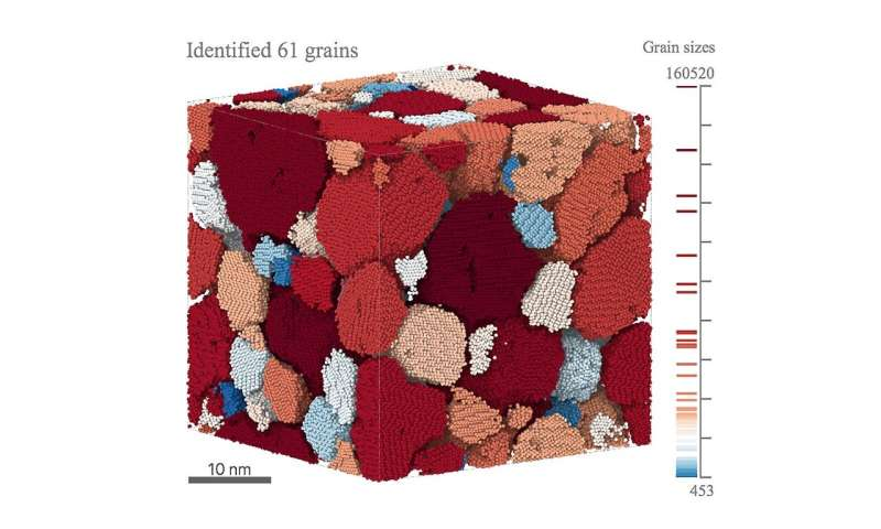 Capturing 3-D microstructures in real time