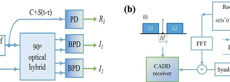 Carrier-assisted differential detection
