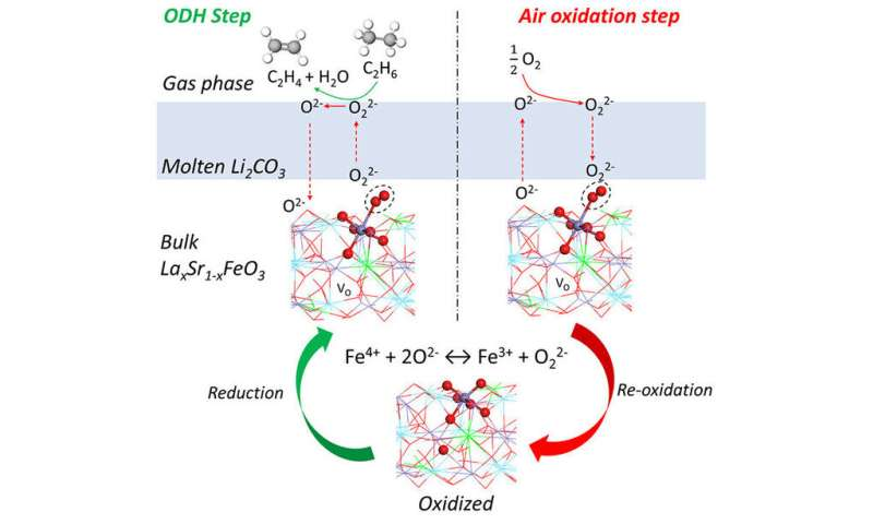 Catalyst opens door to more efficient, environmentally friendly ethylene production