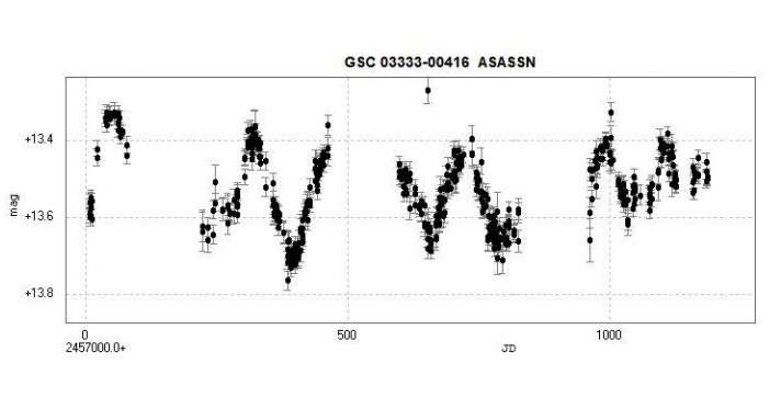 CGCS 673 is a semi-regular variable carbon star, study finds