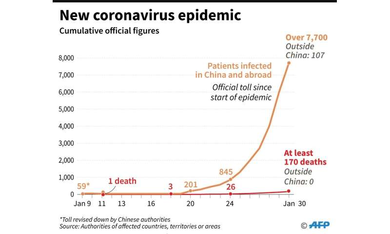 Chart showing cumulative number of people infected by the 2019 coronavirus in China and other countries, territories or areas, b
