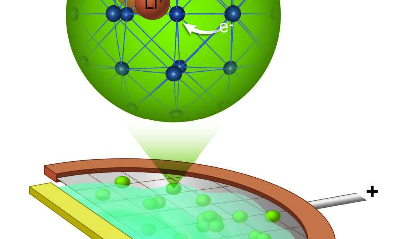 Chasing lithium ions on the move in a fast-charging battery