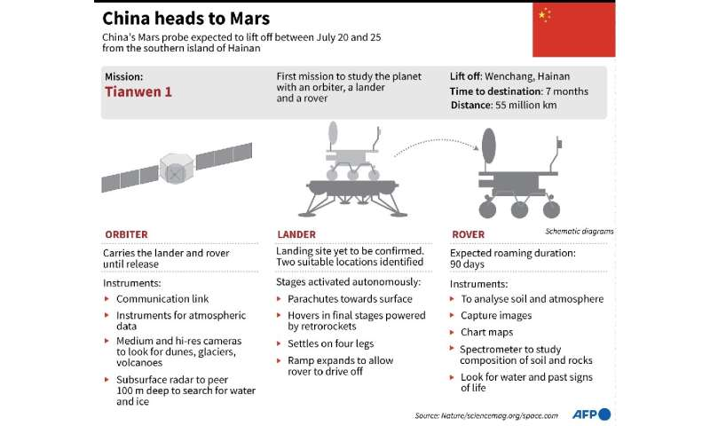 China heads to Mars