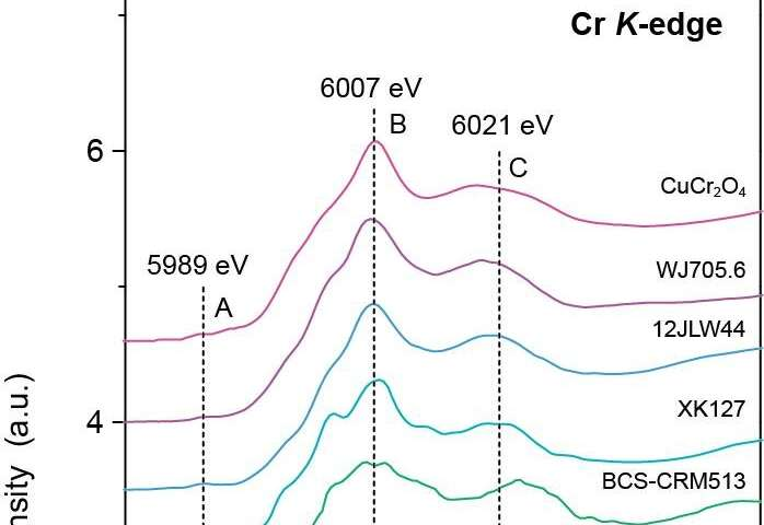 Chromium speciation in marine carbonates and implications on atmospheric oxygenation