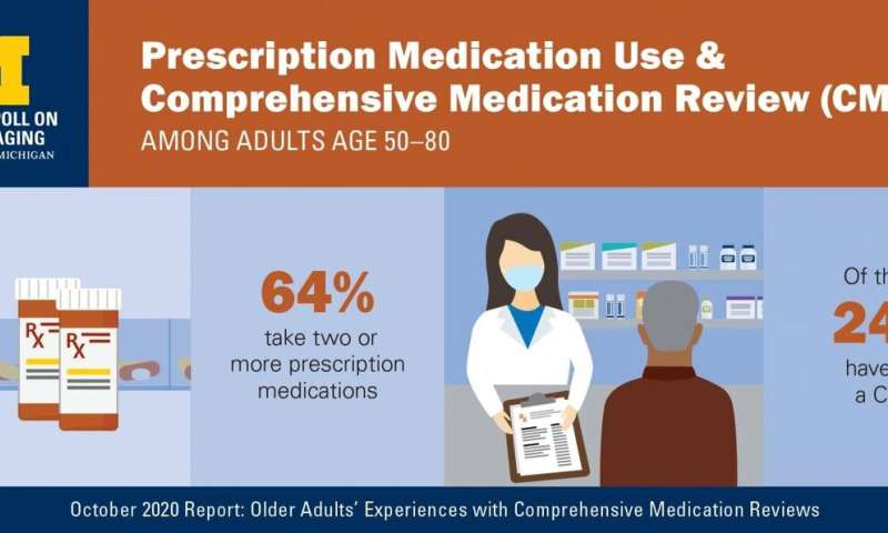 Clashing medications put older adults at risk but many haven't had a pharmacist check them