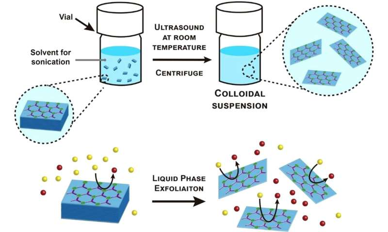 Colloidal dispersions of nanosheets for catalysis