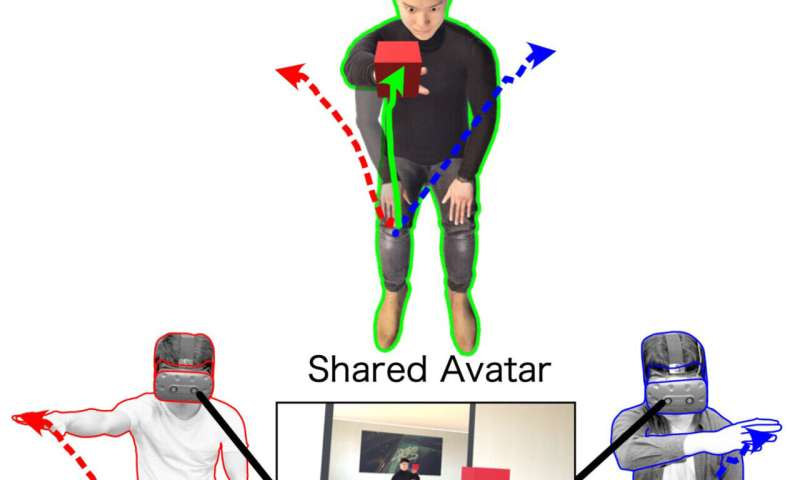 Concurrent sharing of an avatar body by two individuals in virtual reality