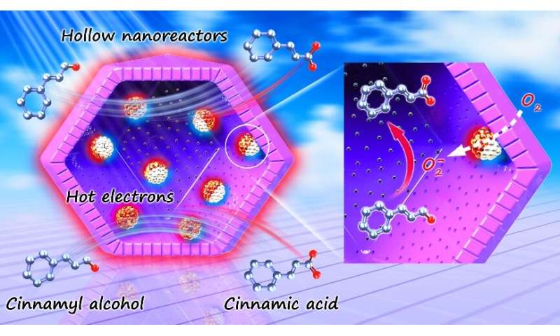 Construction of hollow nanoreactors for enhanced photo-oxidations
