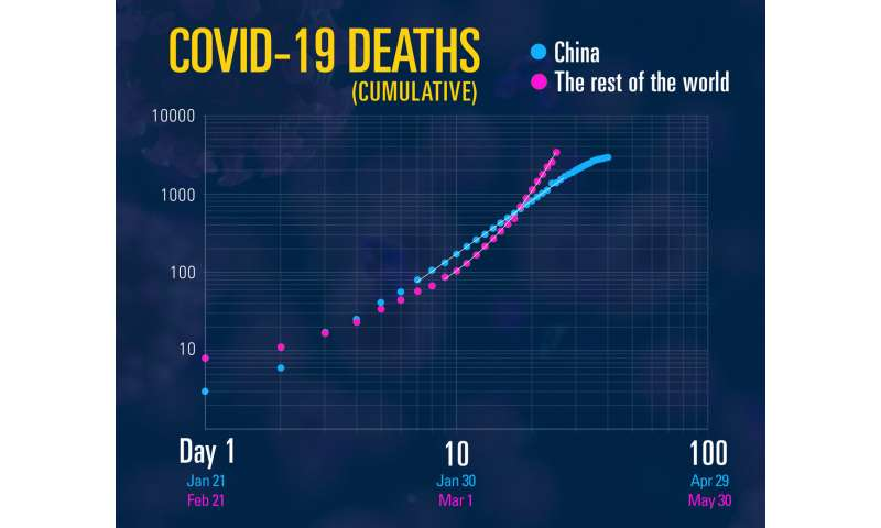 Containment efforts appear to step COVID-19 spread down from exponential norm