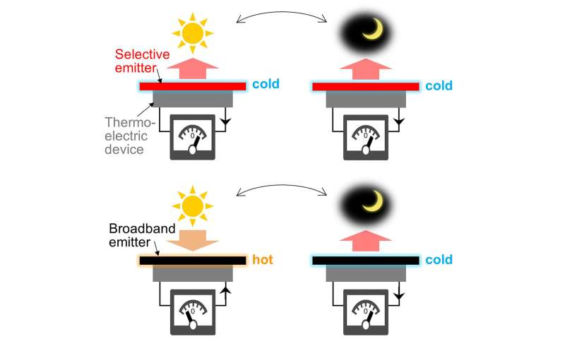 Cooling mechanism increases solar energy harvesting for self-powered outdoor sensors