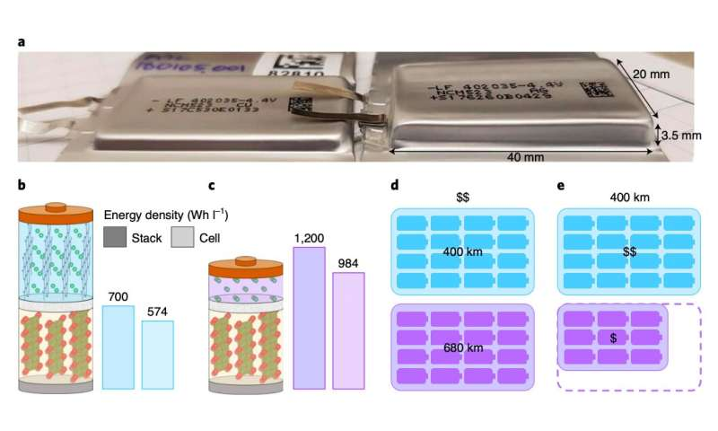 Correcting anode-free cell failure to enable higher-energy-density batteries