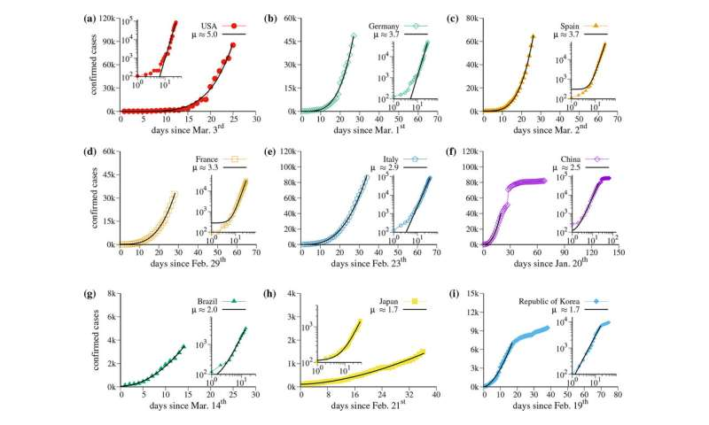 Correlations in COVID-19 growth point to universal strategies for slowing spread