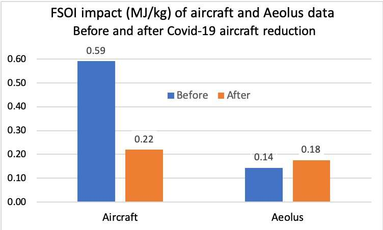 COVID-19: Aeolus and weather forecasts