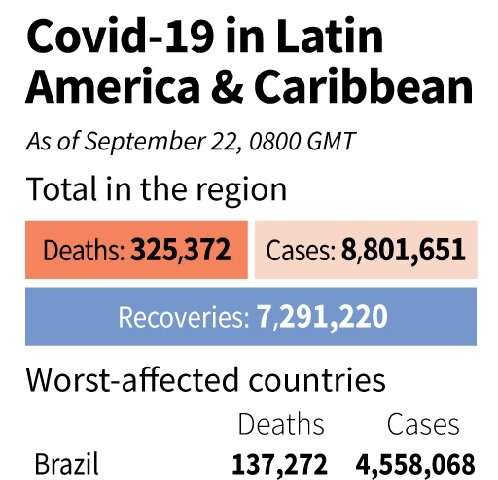 Covid-19 in Latin America and the Caribbean