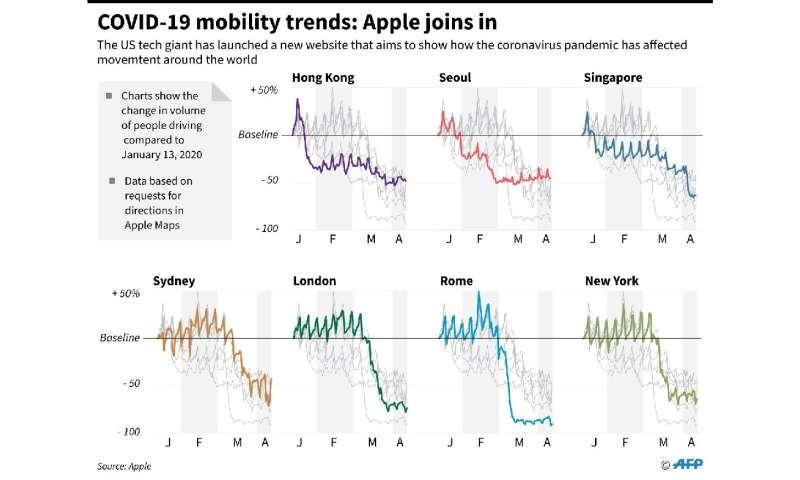 COVID-19 mobility trends: Apple joins in