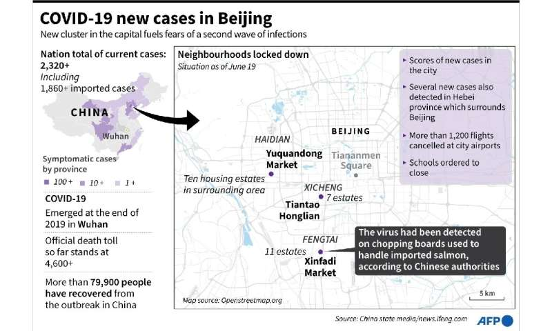 COVID-19 new cases in Beijing