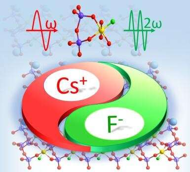 CsSiP2O7F: New Non-π-conjugated Nonlinear Optical Fluorooxosilicophosphate