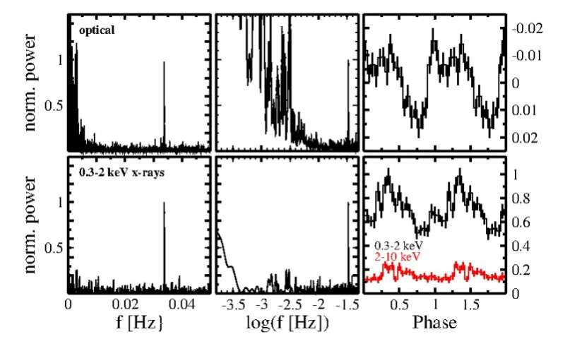 CTCV J2056-3014 is an unusual polar, study finds