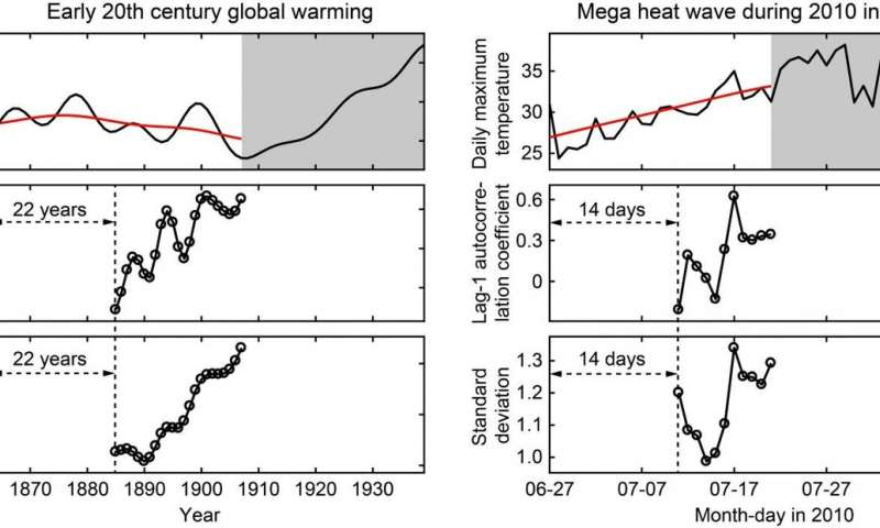 Data analytics can predict global warming trends, heat waves