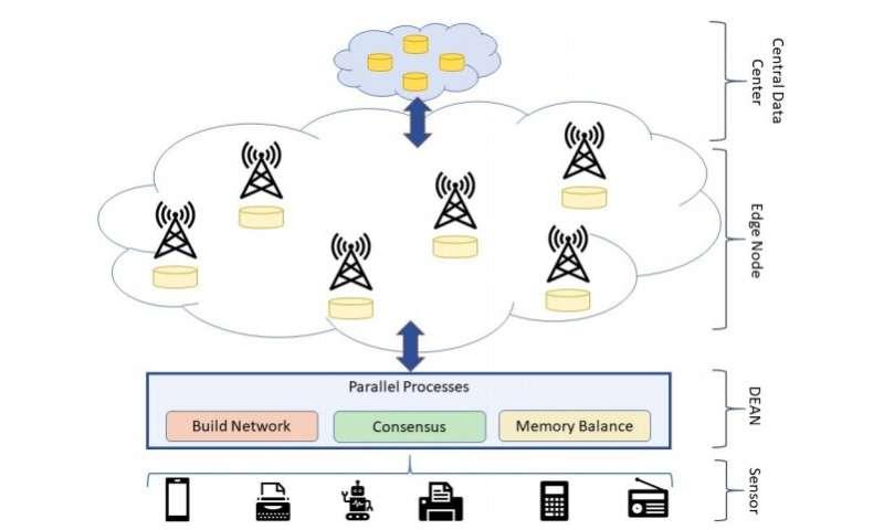 DEAN: A blockchain protocol for more reliable edge computing