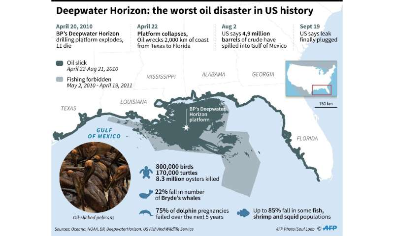 Deepwater Horizon: the worst oil disaster in US history