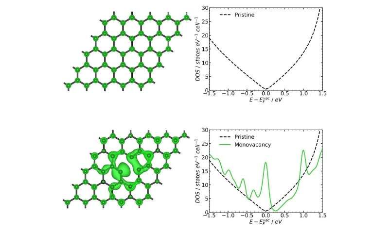 Defective graphene has high electrocatalytic activity