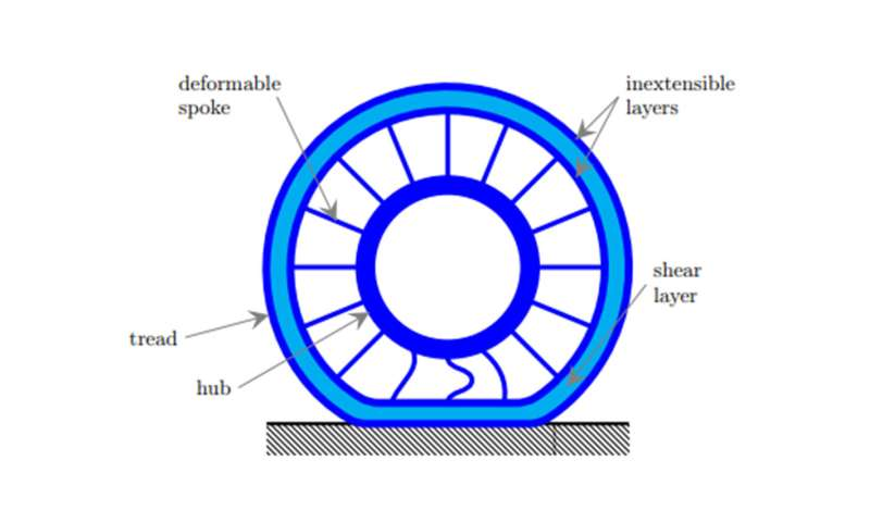 Designing a puncture-free tire