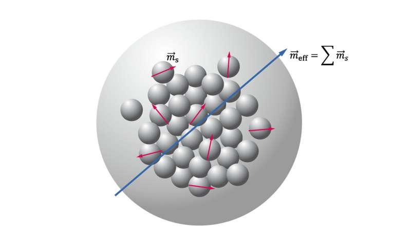 Determining effective magnetic moment of multicore nanoparticles