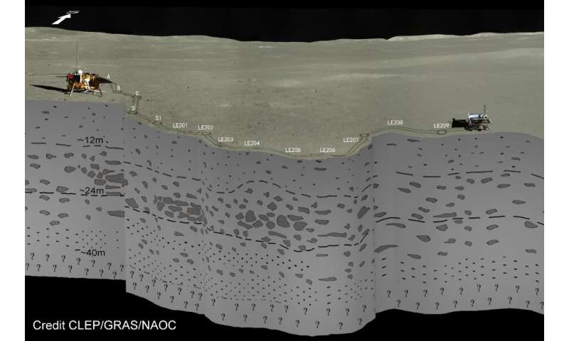 Digging into the far side of the moon: Chang'E-4 probes 40 meters into lunar surface
